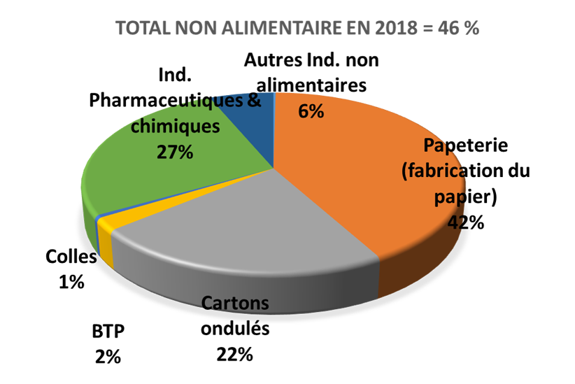 total_non_alimentaire_zoom